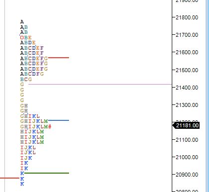 Market Profile Analysis for 09 Jun 2020