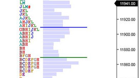Market Profile Analysis for 3rd July 2019