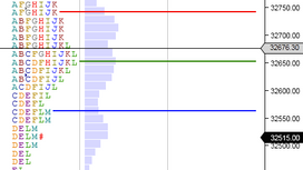 Market Profile Analysis for 14th MAY 2021