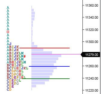 Market Profile Analysis for 25th July 2019