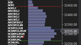 Market Profile Analysis for 18th Jan 2021