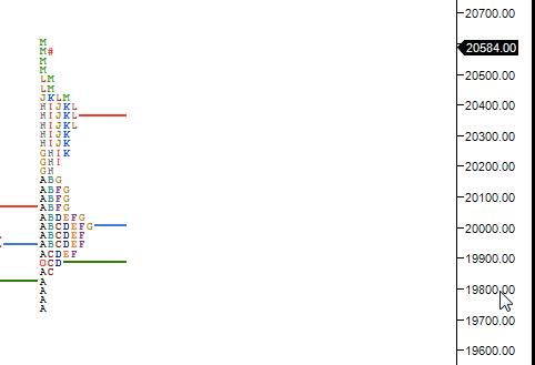 Market Profile Analysis for 03 Jun 2020