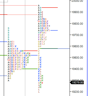 Market Profile Analysis for 11 MAY 2020