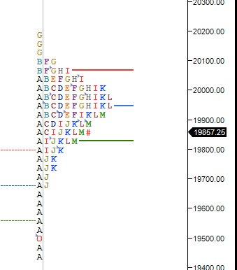 Market Profile Analysis for 02 Jun 2020