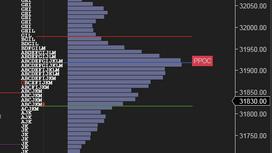 Market Profile Analysis for 7th Jan 2021