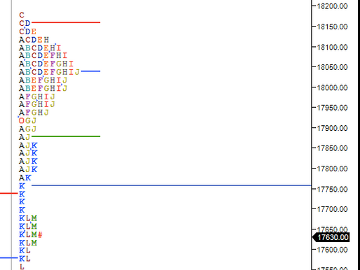 Market Profile Analysis for 22 MAY 2020