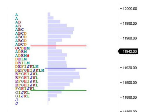 Market Profile Analysis for 11th June 2019