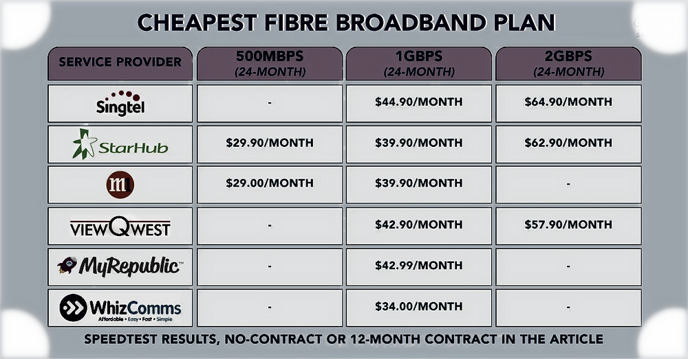 The Most Affordable Internet Plans in Singapore for 2020  | IT services IT solutions IT Block