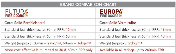 Brand-Comparison-Futura and Europa Fire Doors from Hallmark Group New Zealand