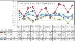 令和元年度8月期小規模企業景況調査報告