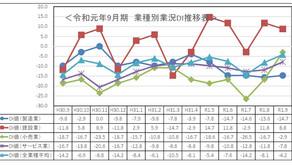 令和元年度9月期小規模企業景況調査報告