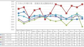 令和元年度10月期小規模企業景況調査報告