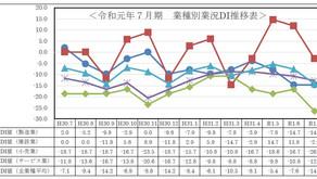 令和元年7月期小規模企業景気動向調査報告