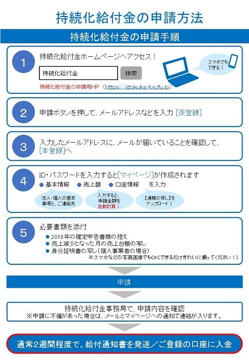 持続 化 給付 金 申請 マイ ページ