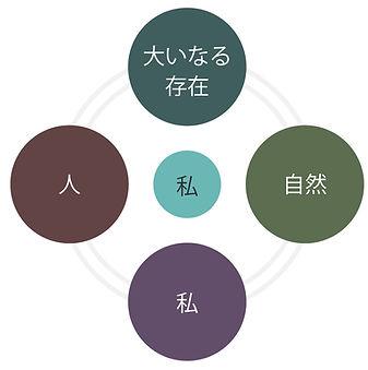 4つの領域.jpg