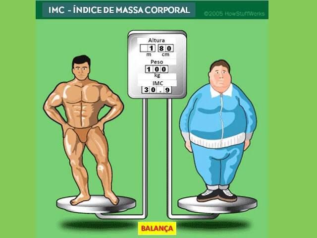 Diferença entre o peso que vem da gordura e o peso que vem da massa muscular.