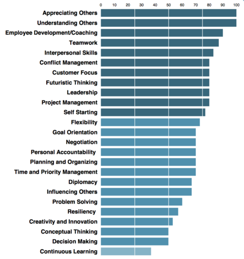 Employee competencies for their job.
