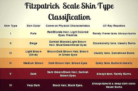 Fitz-Skin-Types (1).png