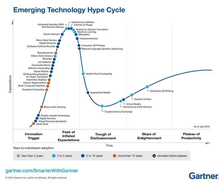 gartner 2015 emerging technologies.JPG