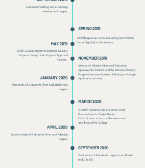 The History of Risio Institute