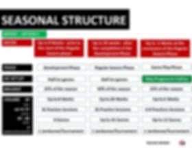 fig-02-novice-season-structure-transitio