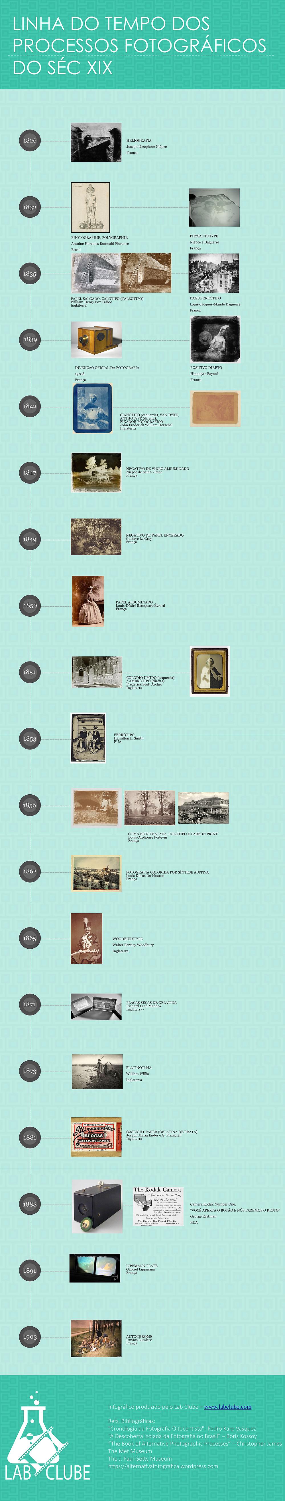 linha do tempo Processos Fotograficos do seculo xix