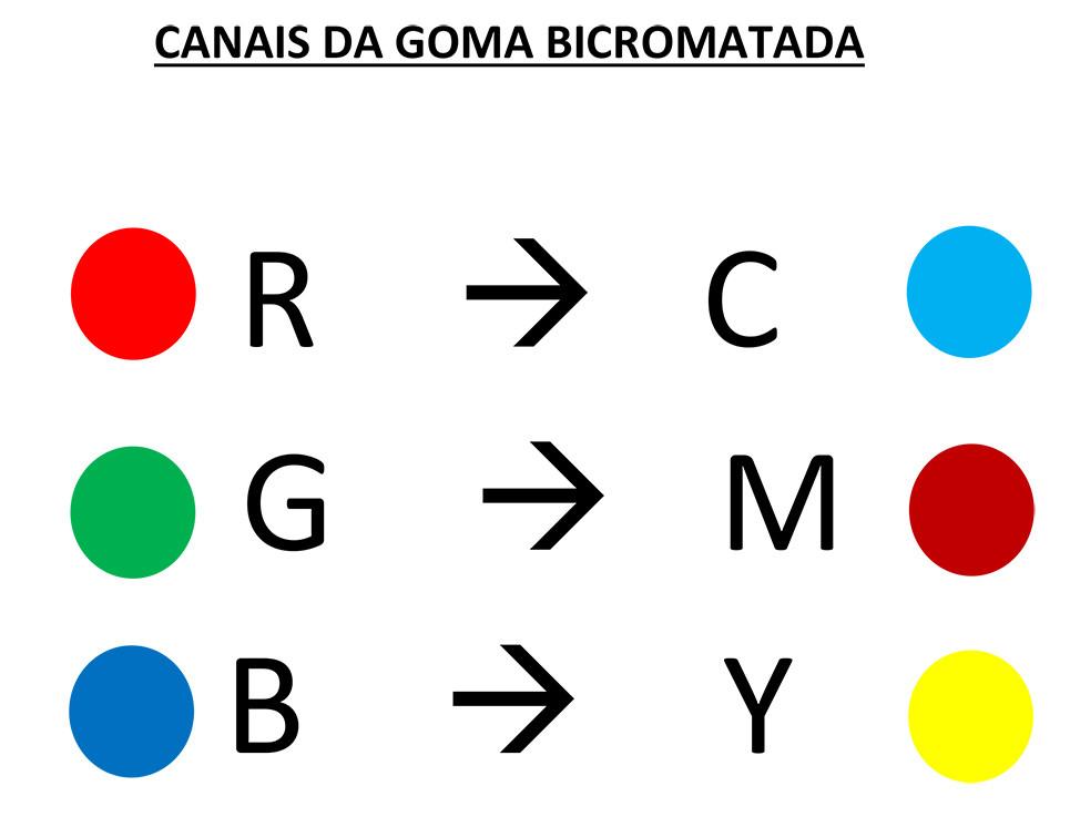Canais da Goma Bicromatada