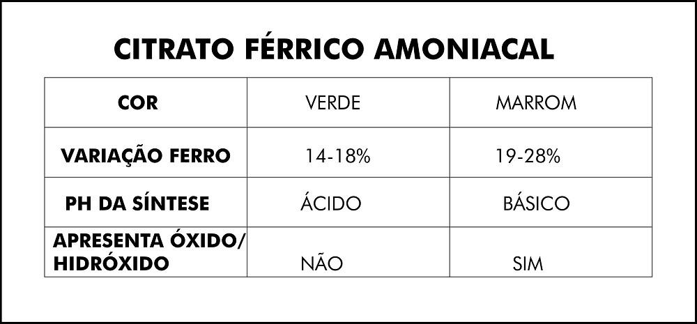 CITRATO FÉRRICO AMONIACAL