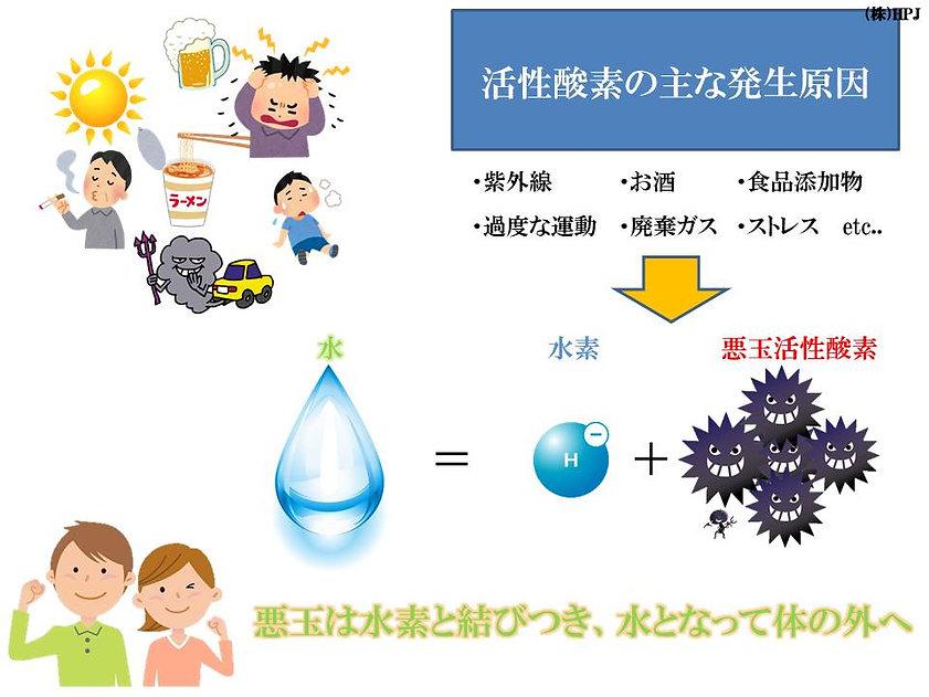 水素,水素水,水素ガス,水素サプリ,高濃度水素サプリ,抗酸化,抗糖化,美容,健康,アンチエイジング,エイジングケア