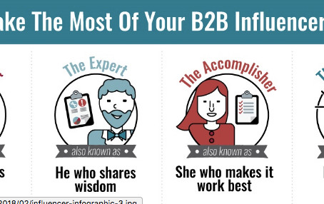 Are You Sure You're Working With The Right B2B Influencer?