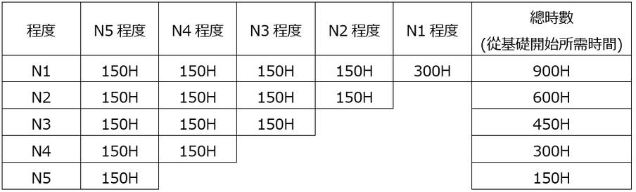 檢定程度及學習參考時間.PNG