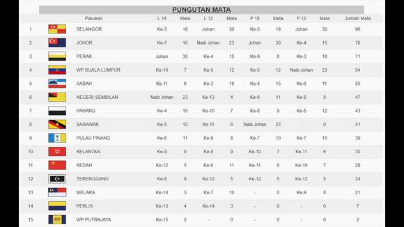 Bola Keranjang : Selangor Juara Keseluruhan Di Kejohanan Bola Keranjang MSSM 2018