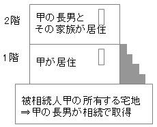 小規模宅地等の特例・・・二世帯住宅