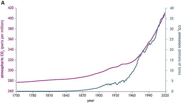 CO2_emissions_A.jpg