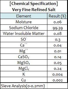 Very Fine Refined Salt Spec.png