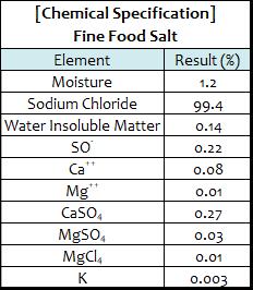 Fine Food Salt spec.png