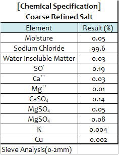 Coarse refined salt spec.png