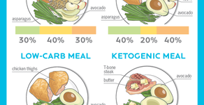 From Keto to Fasting: the scoop on various nutritional protocols.