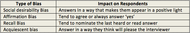 Examples of types of bias to watch out for when creating survey questions