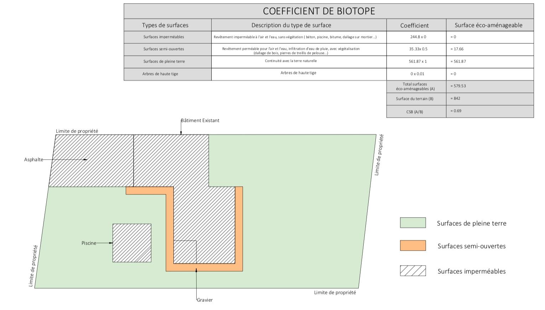 Plan des surfaces