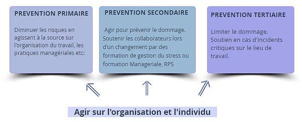 niveaux prevention.JPG