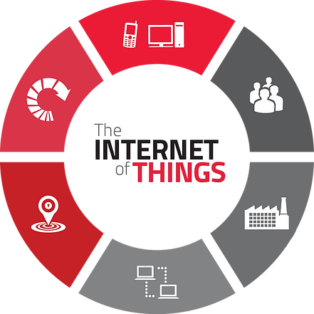 the-internet-of-things.png