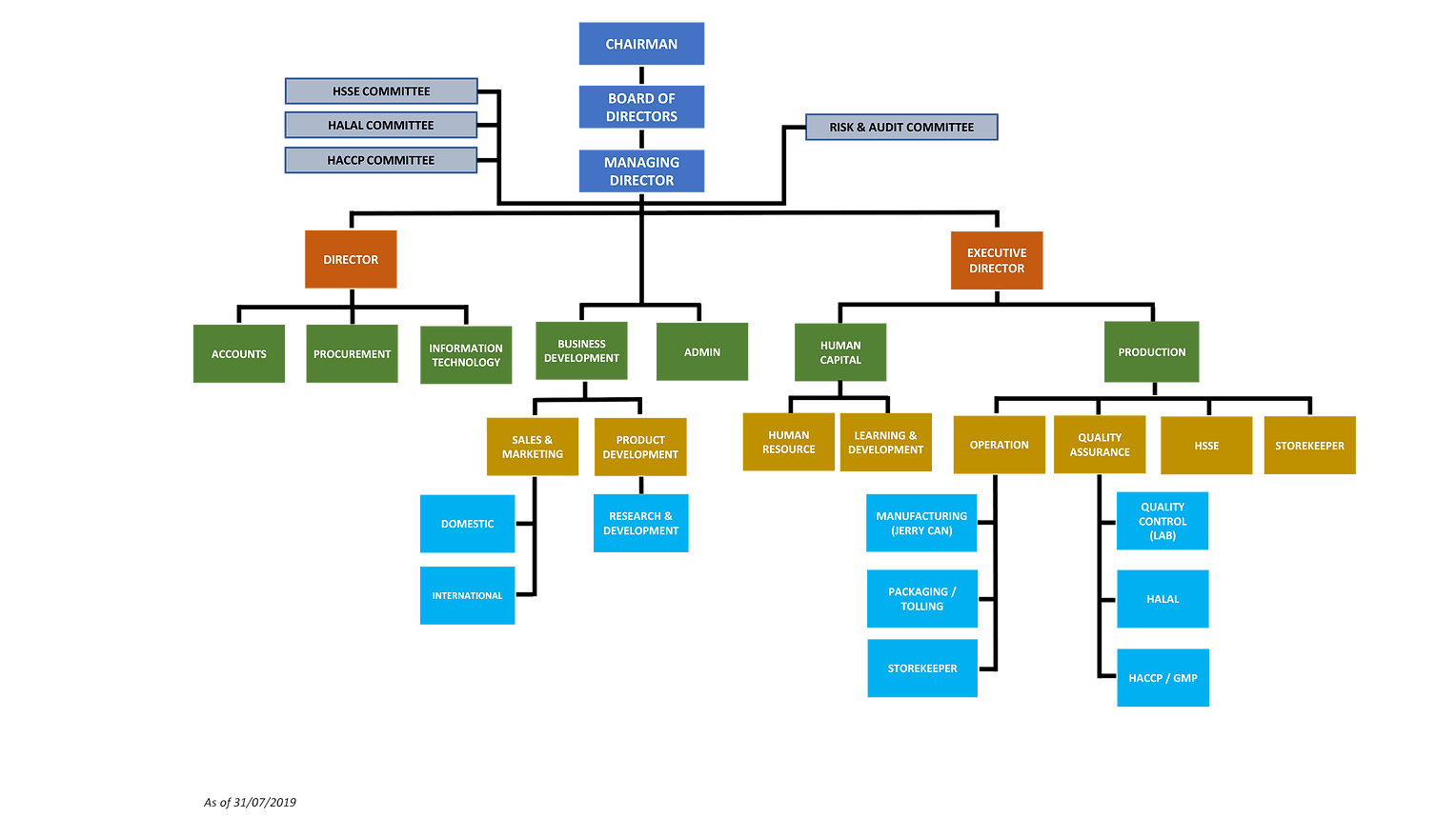 ORG CHART (1).png