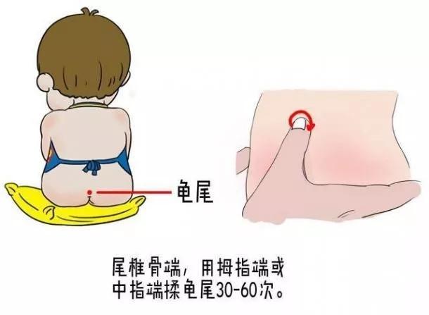 小儿推拿揉龟尾疗法