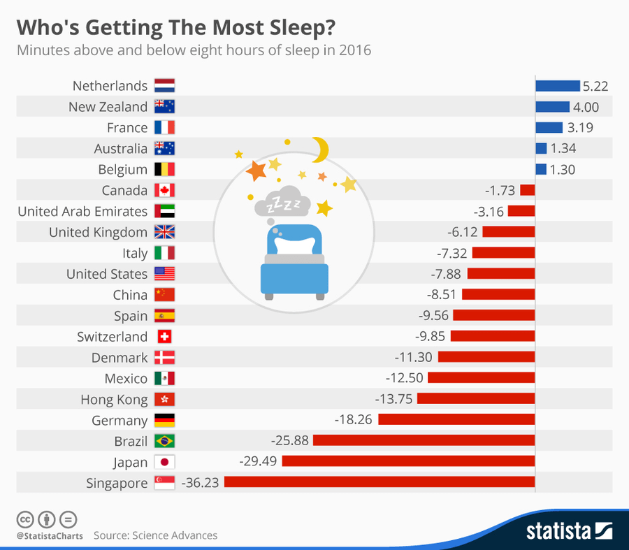 Singaporeans are one of the most sleep-deprived people in the world!!