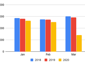 Indian Car Sales Fell-Off-the-Cliff in March 2020! See comparison in charts.
