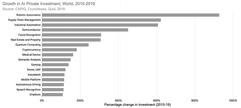 la croissance la plus importante en termes d'investissements privés en IA entre 2015 et 2019