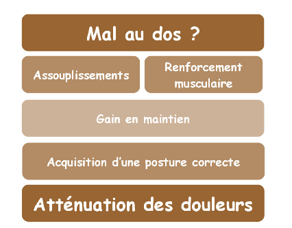 Comment soulager vos lombaires !