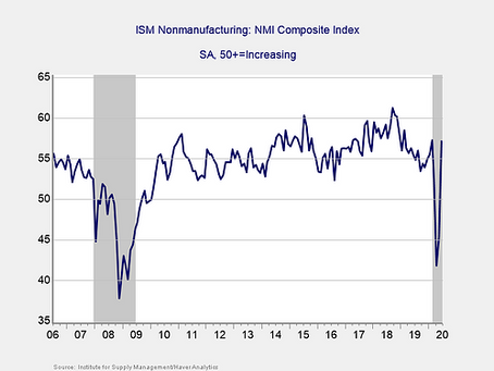 July Market Risk Update