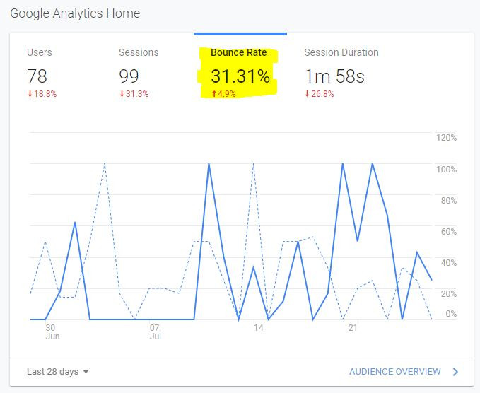 screenshot of google analytics by Zo Connected cheshire seo marketing helping small business owners
